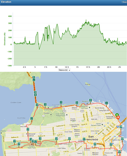 SF Marathon Course Map Elevation